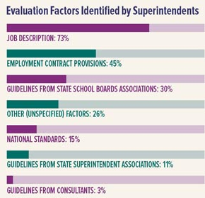 State of the Superintendency graphic